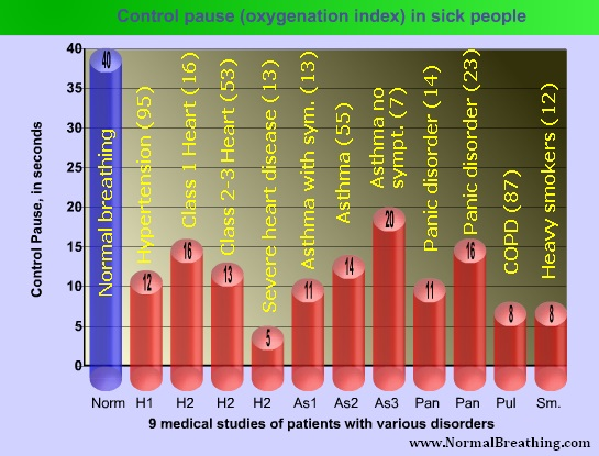 Control Pause (oxygenation indes or stress-free breath hoolding time) in sick people - 9 medical studies