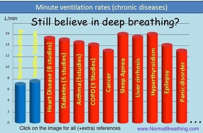 Breathing rates in healthy, normal people vs diseases